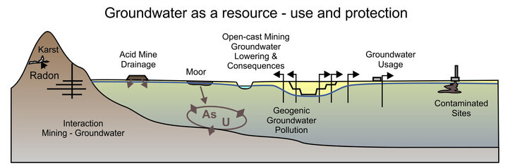 Schematic sketch with the main research areas of hydrogeology