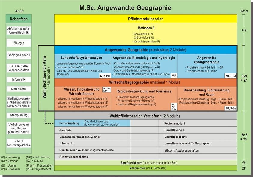 Structure M.Sc. Applied Geography