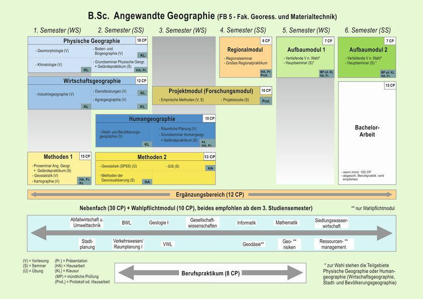 Curriculum B.Sc. Applied Geography